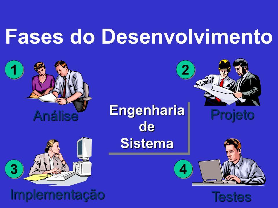 Fases do Desenvolvimento EngenhariadeSistemaEngenhariadeSistema Análise 1 1 Projeto 2 2 Implementação 3 3 Testes 4 4
