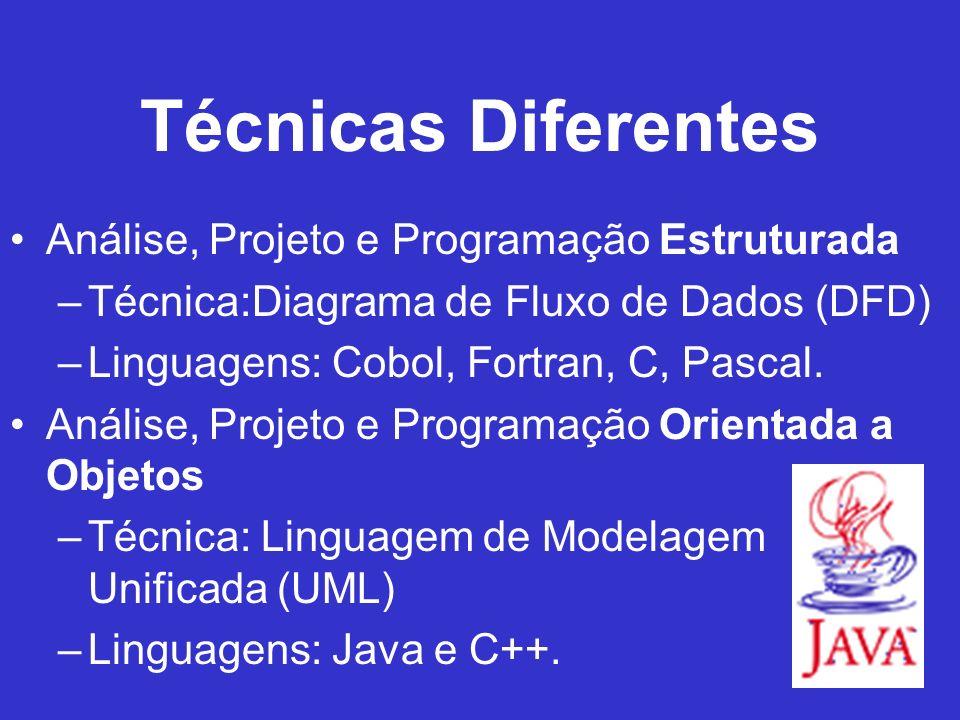 Técnicas Diferentes Análise, Projeto e Programação Estruturada –Técnica:Diagrama de Fluxo de Dados (DFD) –Linguagens: Cobol, Fortran, C, Pascal. Análi