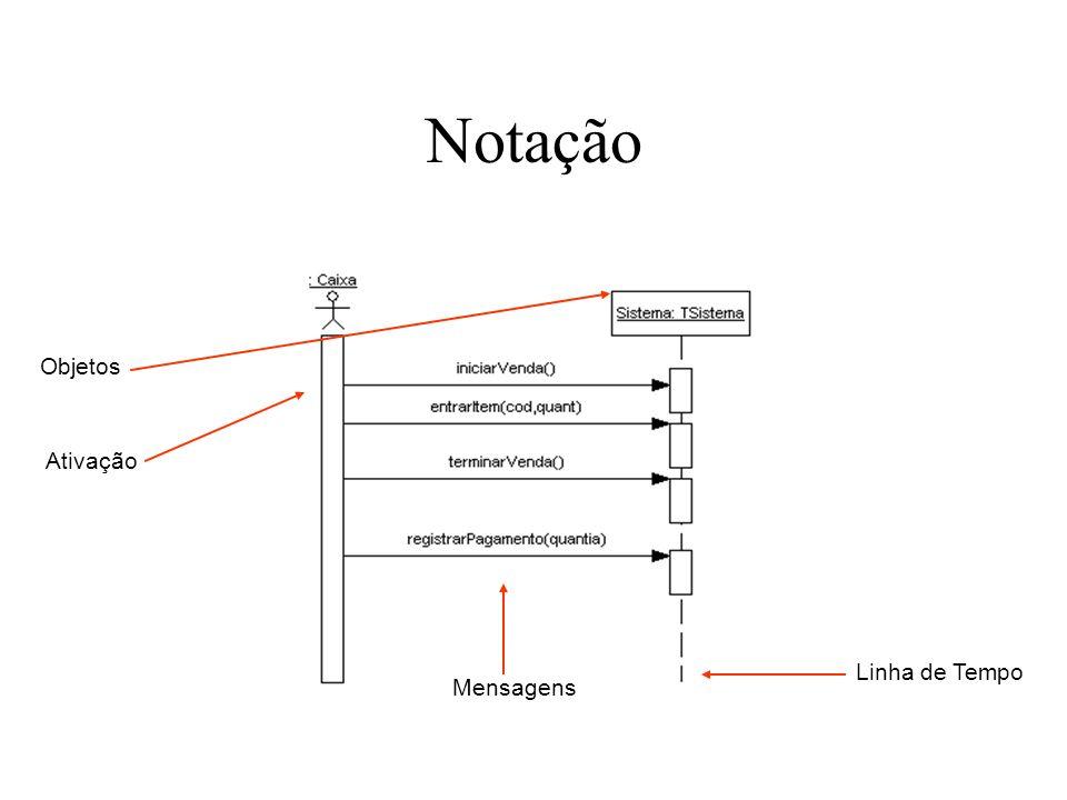 Notação Objetos Ativação Linha de Tempo Mensagens