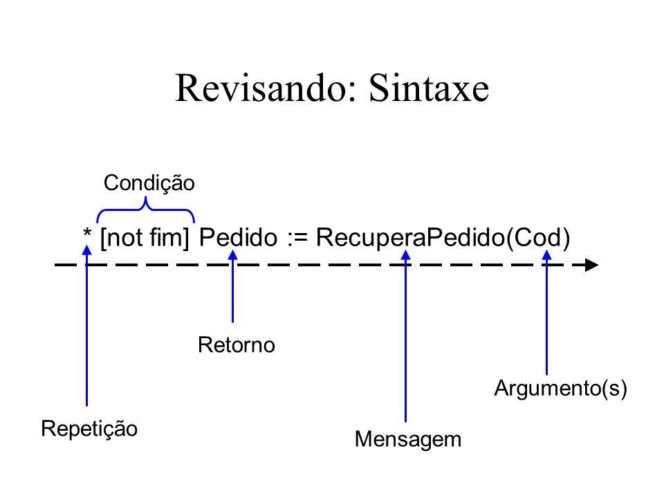 Revisando: Sintaxe * [not fim] Pedido := RecuperaPedido(Cod) Repetição Condição Retorno Mensagem Argumento(s)