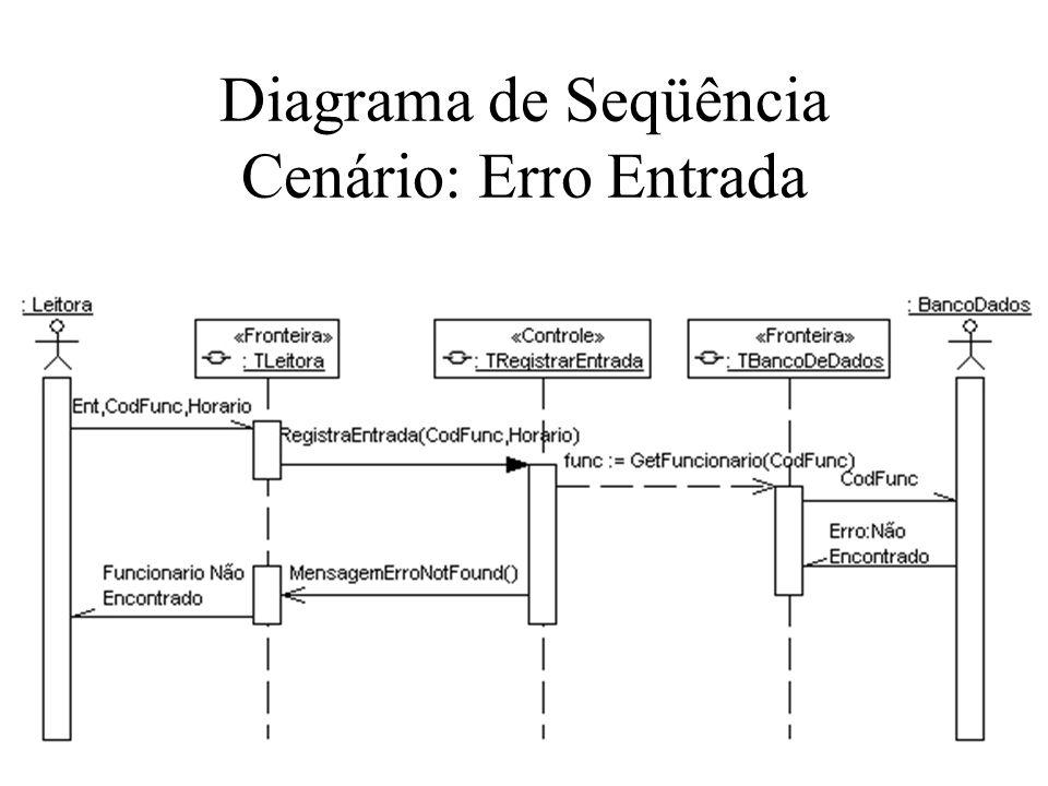 Diagrama de Seqüência Cenário: Erro Entrada