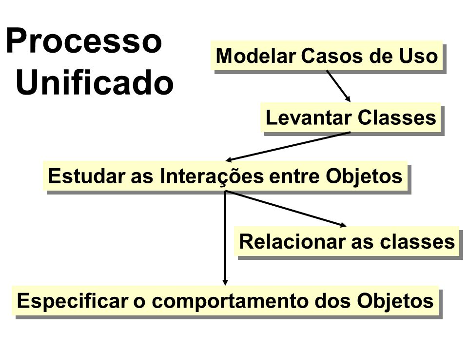 Processo Unificado Modelar Casos de Uso Levantar Classes Estudar as Interações entre Objetos Relacionar as classes Especificar o comportamento dos Objetos