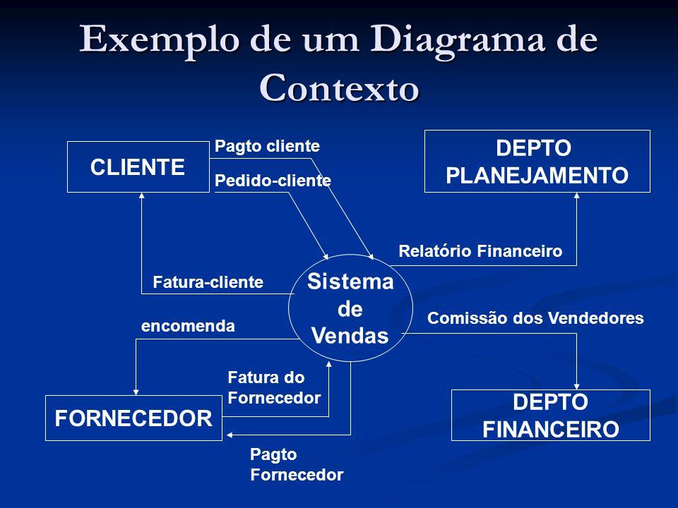 Exemplo de um Diagrama de Contexto Sistema de Vendas CLIENTE FORNECEDOR DEPTO PLANEJAMENTO DEPTO FINANCEIRO Pagto cliente Pedido-cliente Fatura-client