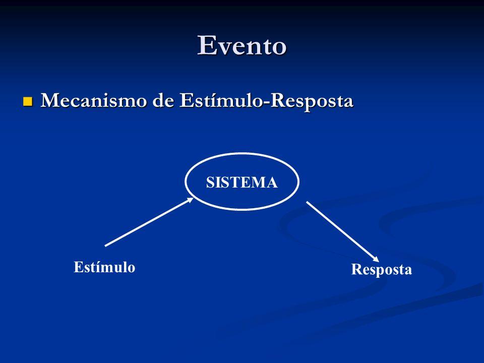 Evento Mecanismo de Estímulo-Resposta Mecanismo de Estímulo-Resposta SISTEMA Estímulo Resposta
