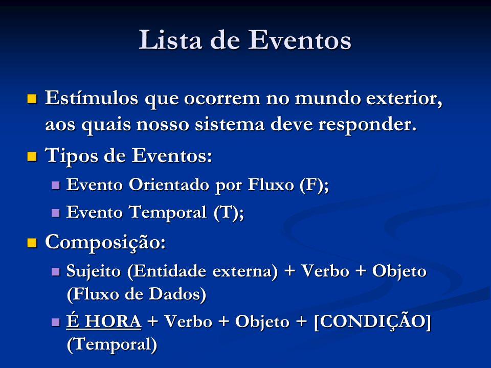 Lista de Eventos Estímulos que ocorrem no mundo exterior, aos quais nosso sistema deve responder. Estímulos que ocorrem no mundo exterior, aos quais n