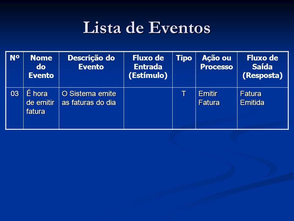 NºNome do Evento Descrição do Evento Fluxo de Entrada (Est í mulo) TipoAção ou Processo Fluxo de Sa í da (Resposta) 03 É hora de emitir fatura O Siste