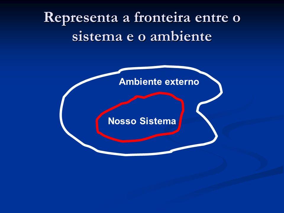 Representa a fronteira entre o sistema e o ambiente Nosso Sistema Ambiente externo