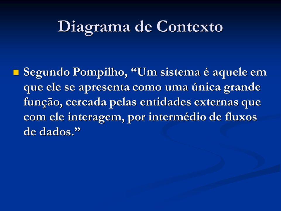 Diagrama de Contexto Segundo Pompilho, Um sistema é aquele em que ele se apresenta como uma única grande função, cercada pelas entidades externas que