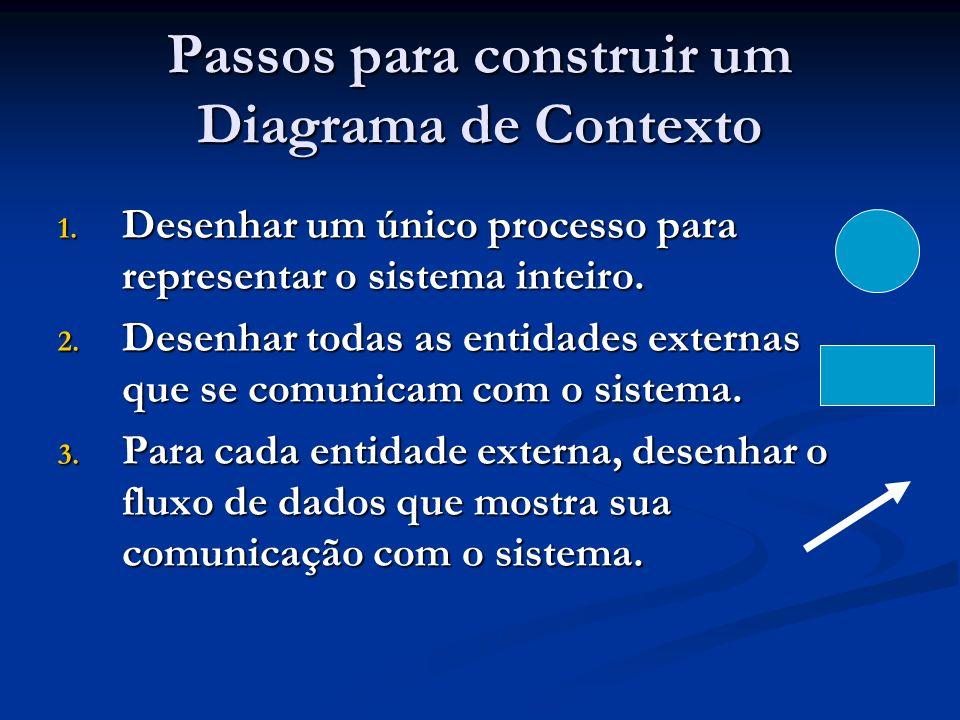 Passos para construir um Diagrama de Contexto 1. Desenhar um único processo para representar o sistema inteiro. 2. Desenhar todas as entidades externa
