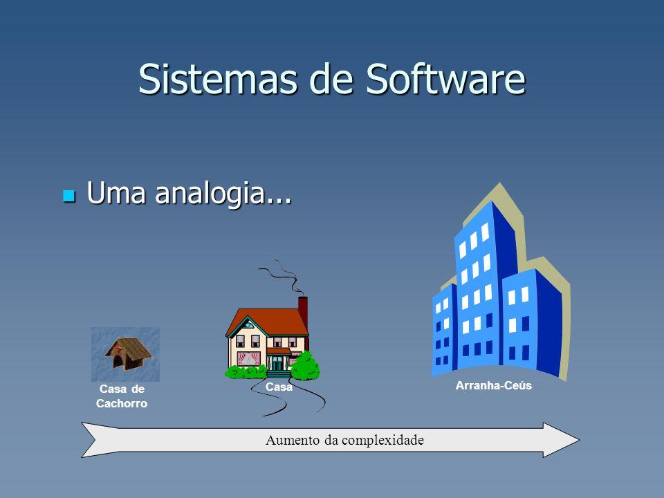 Uma analogia... Uma analogia... Sistemas de Software Arranha-Ceús Casa Aumento da complexidade Casa de Cachorro