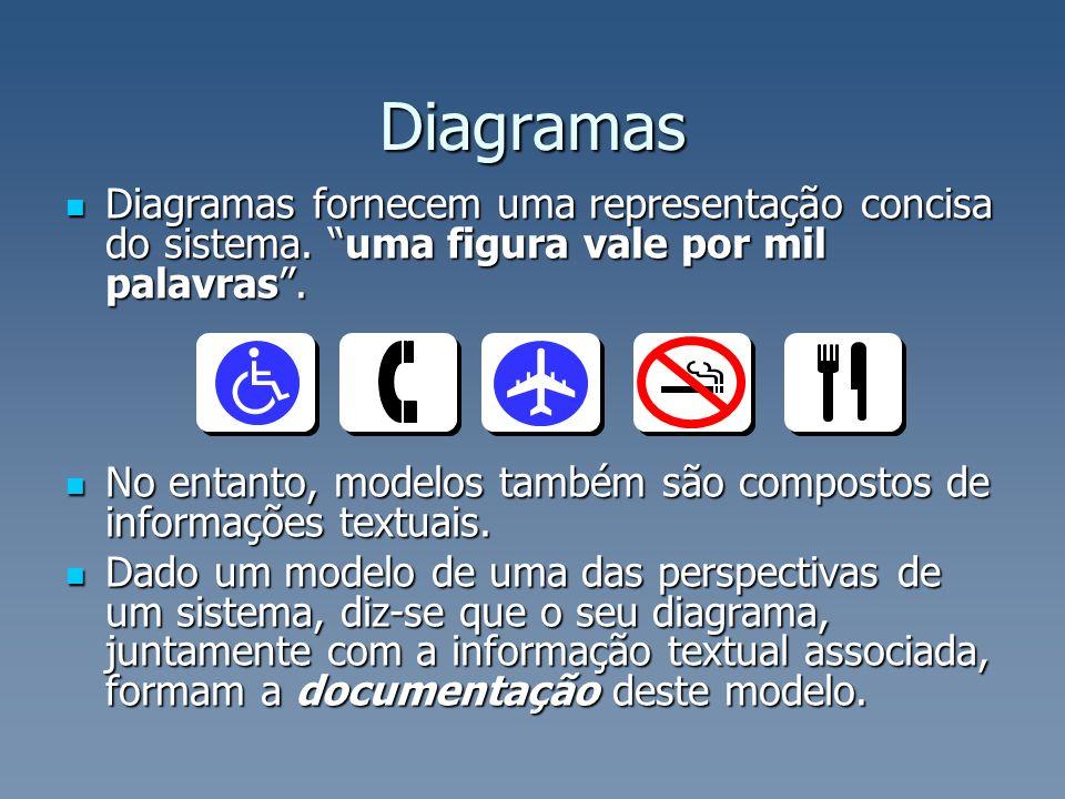 Diagramas fornecem uma representação concisa do sistema. uma figura vale por mil palavras. Diagramas fornecem uma representação concisa do sistema. um
