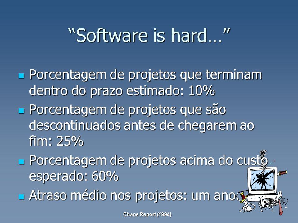 Software is hard… Porcentagem de projetos que terminam dentro do prazo estimado: 10% Porcentagem de projetos que terminam dentro do prazo estimado: 10