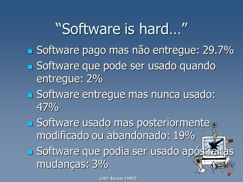 Software is hard… Software pago mas não entregue: 29.7% Software pago mas não entregue: 29.7% Software que pode ser usado quando entregue: 2% Software