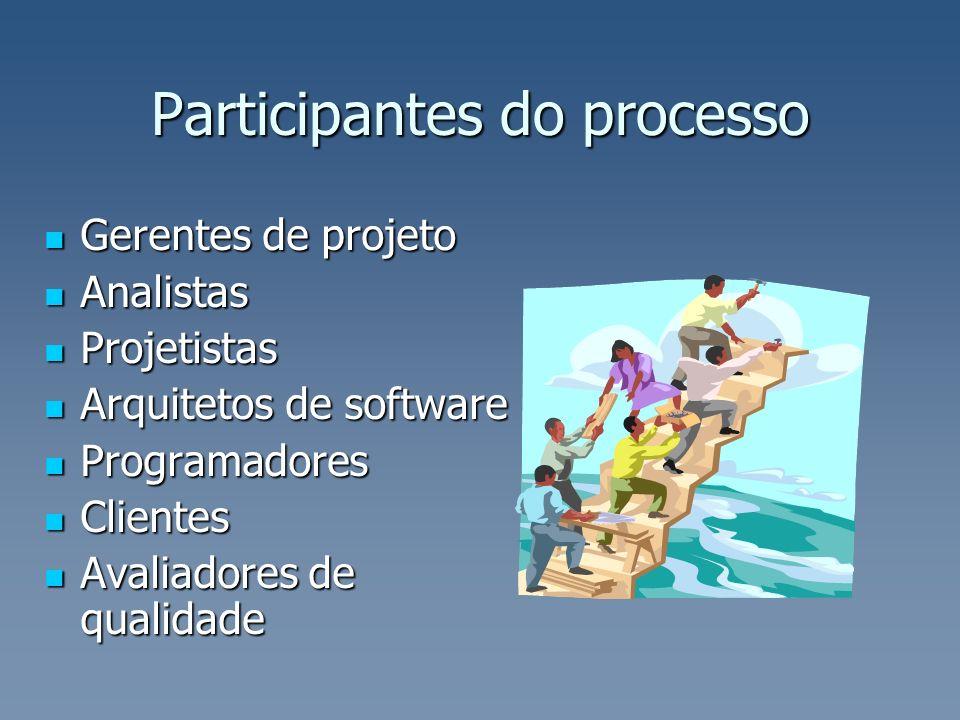 Participantes do processo Gerentes de projeto Gerentes de projeto Analistas Analistas Projetistas Projetistas Arquitetos de software Arquitetos de sof