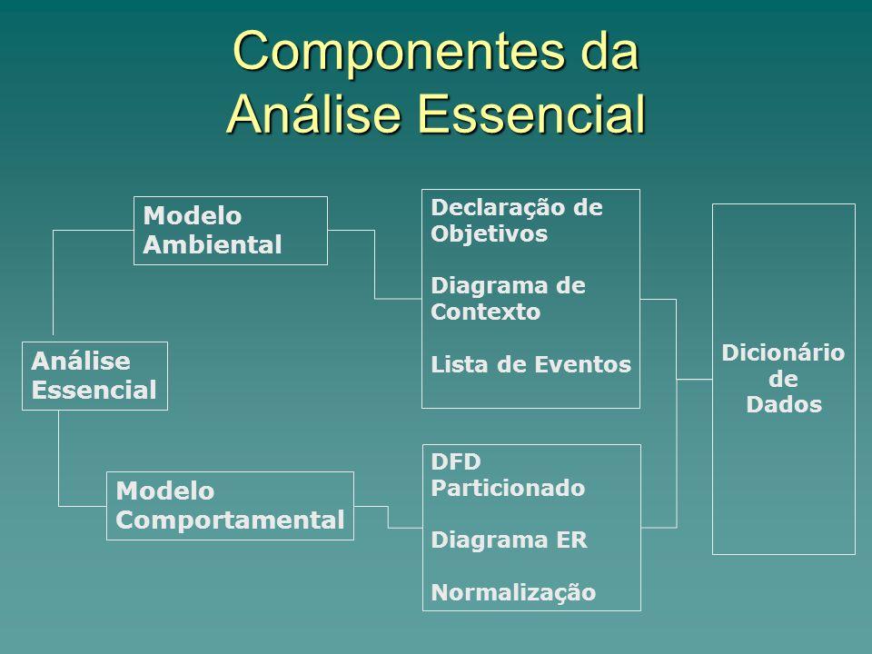 Componentes da Análise Essencial Análise Essencial Modelo Ambiental Modelo Comportamental Declaração de Objetivos Diagrama de Contexto Lista de Evento