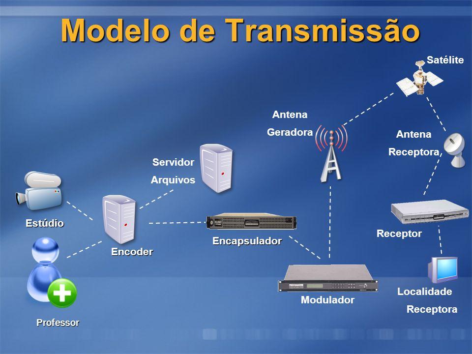 Receptor Servidor Arquivos Encapsulador Encoder Estúdio Modelo de Transmissão Localidade Receptora Modulador Antena Geradora Antena Receptora Professor Satélite