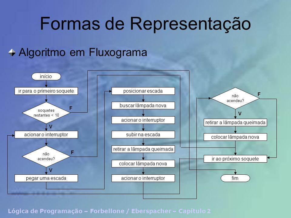 Lógica de Programação – Forbellone / Eberspacher – Capítulo 2 Formas de Representação Algoritmo em Fluxograma início ir para o primeiro soquete soquet