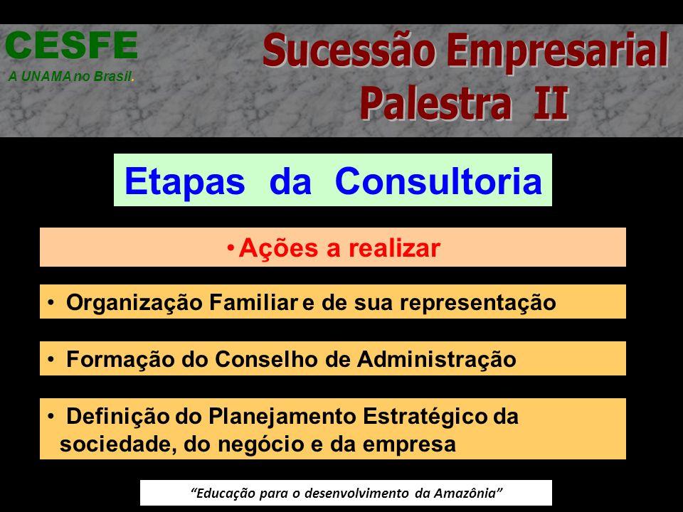 Educação para o desenvolvimento da Amazônia Etapas da Consultoria CESFE A UNAMA no Brasil. Ações a realizar Organização Familiar e de sua representaçã