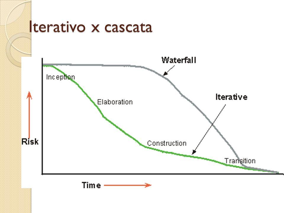 Iterativo x cascata