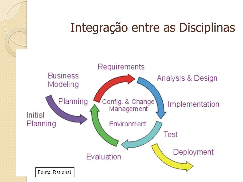 Integração entre as Disciplinas Fonte: Rational