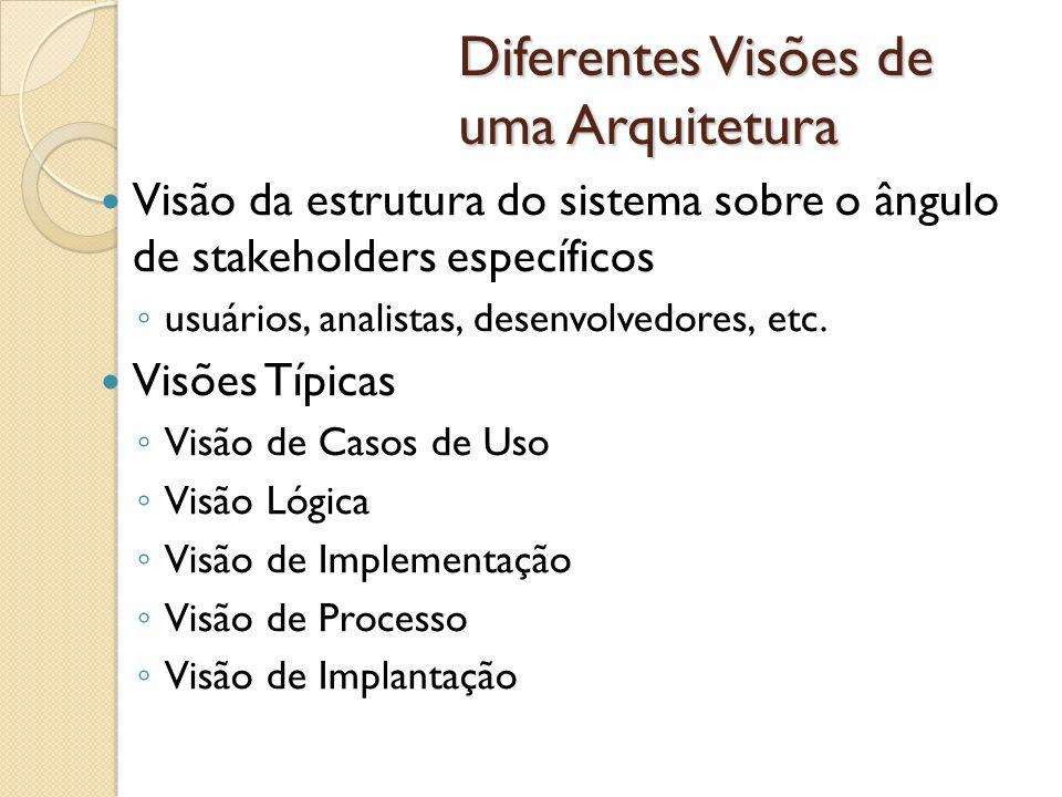 Diferentes Visões de uma Arquitetura Visão da estrutura do sistema sobre o ângulo de stakeholders específicos usuários, analistas, desenvolvedores, et