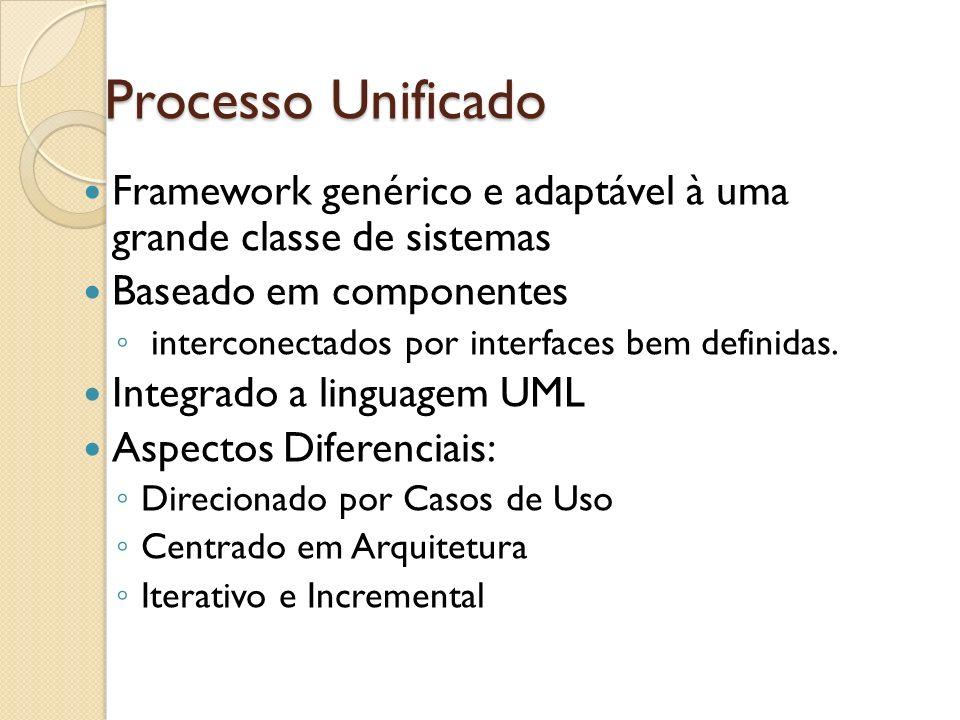 Processo Unificado Framework genérico e adaptável à uma grande classe de sistemas Baseado em componentes interconectados por interfaces bem definidas.