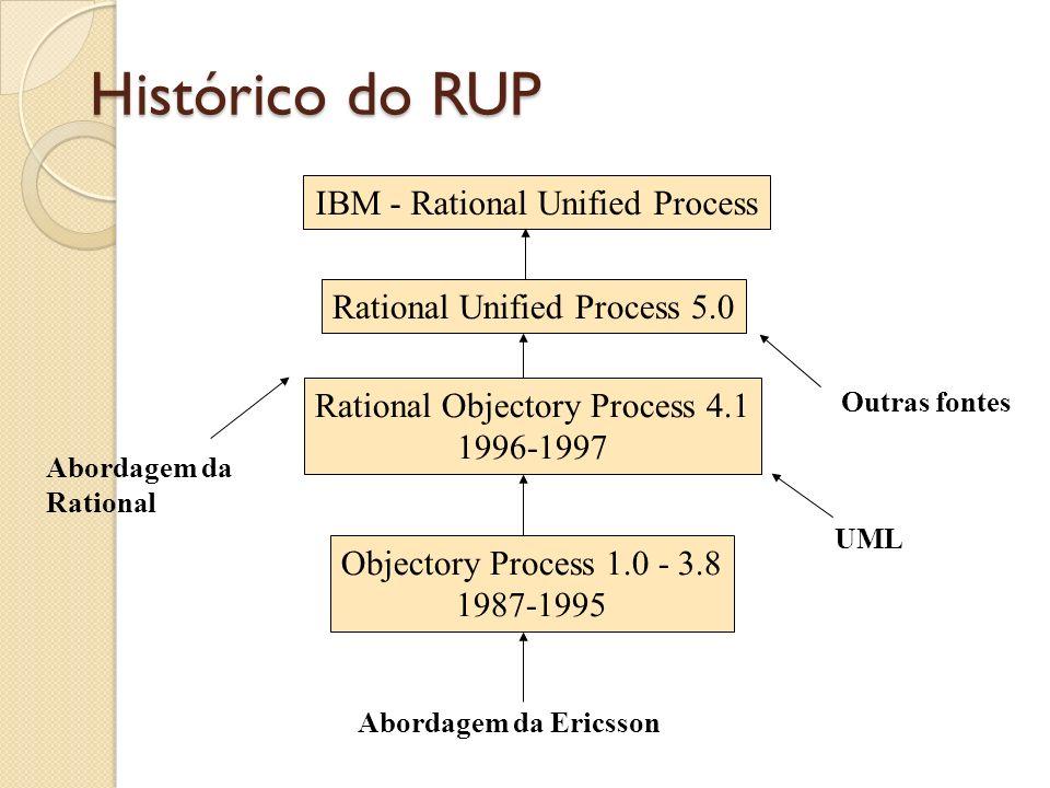 Processo Dirigido por Casos de Uso Casos de Uso são utilizados para conduzir todo o processo de software.