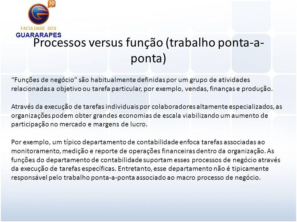 Gerenciamento contínuo de processo Muitas pessoas confundem Gerenciamento de Processos de Negócio (BPM – Business Process Management) com iniciativas de Melhoria de Processos de Negócio (BPI – Business Process Improvement).
