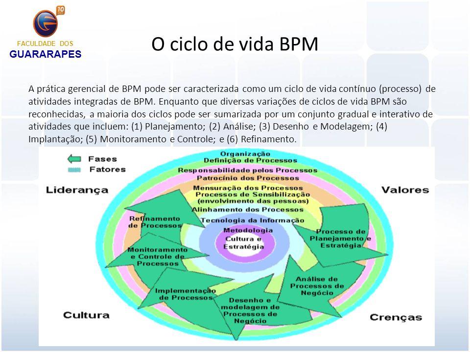 Planejamento e estratégia Nesse modelo, o ciclo de vida BPM começa com o desenvolvimento de um plano e uma estratégia dirigida a processos para a organização.