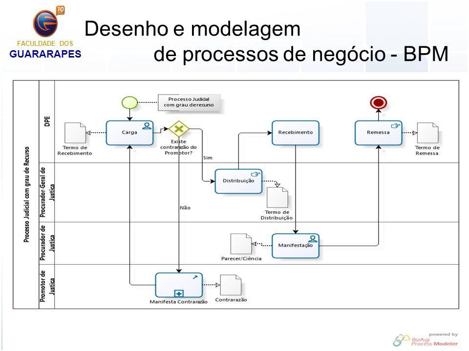 Implementação de processos Implementação de processos de negócio é a realização do desenho aprovado de processo de negócio em procedimentos e fluxo de trabalho documentados, testados e operacionais.