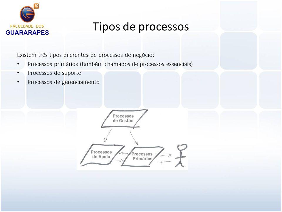 Processos primários Processos primários são ponta-a-ponta, interfuncionais e entregam valor aos clientes.