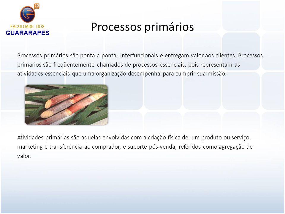 Processos de suporte Esses processos são desenhados para prover suporte a processos primários, freqüentemente pelo gerenciamento de recursos e ou infra-estrutura requerida pelos processos primários.