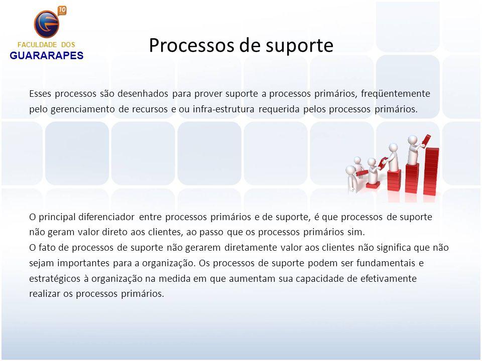 Processos de gerenciamento Processos de gerenciamento são utilizados para medir, monitorar e controlar atividades de negócios.
