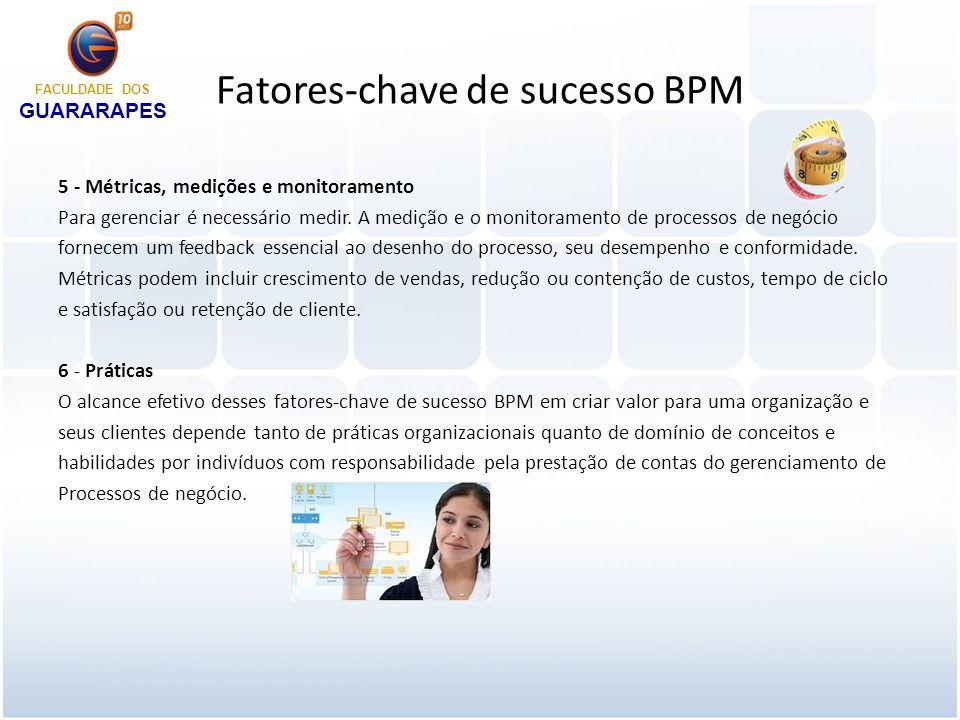 Espaço profissional de BPM Do ponto de vista de praticantes de BPM, o espaço profissional de BPM pode se caracterizar por nove componentes, conforme mostra a Figura FACULDADE DOS GUARARAPES