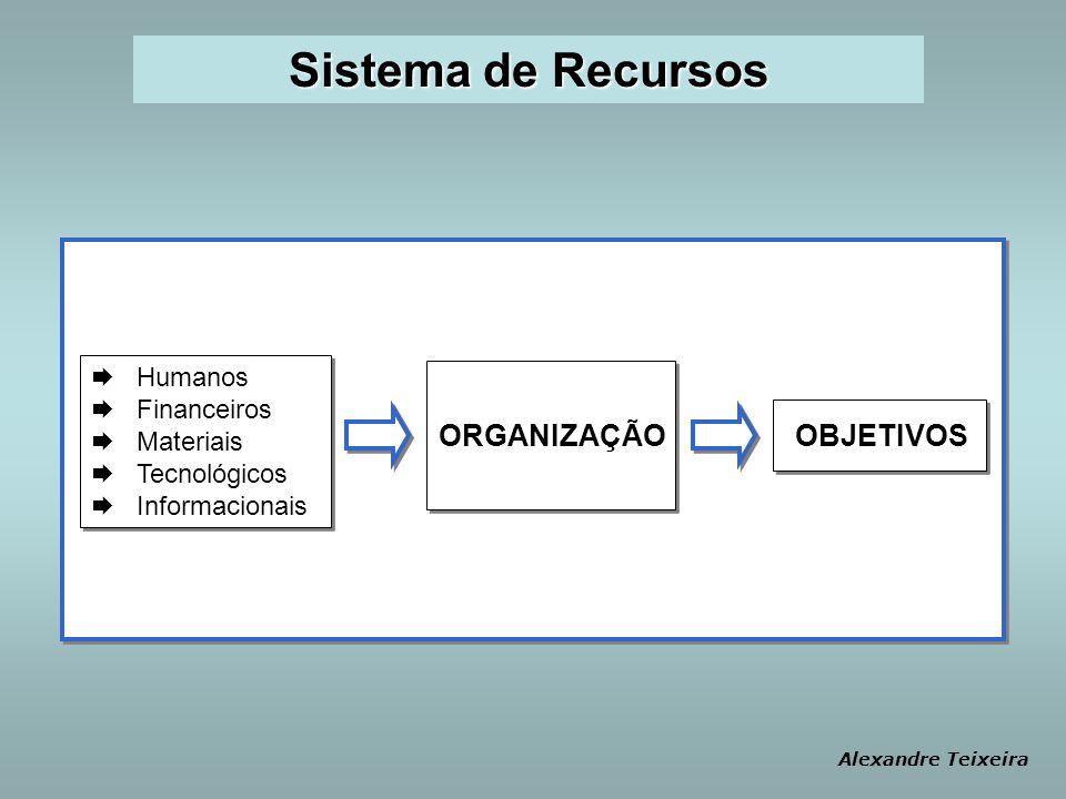 Sistema de Recursos Humanos Financeiros Materiais Tecnológicos Informacionais Humanos Financeiros Materiais Tecnológicos Informacionais ORGANIZAÇÃO OB