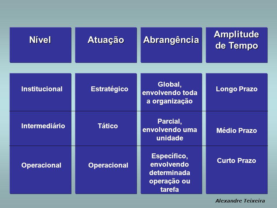 NívelAtuaçãoAbrangênciaAmplitude de Tempo Alexandre Teixeira Institucional Intermediário Operacional Estratégico Tático Operacional Global, envolvendo