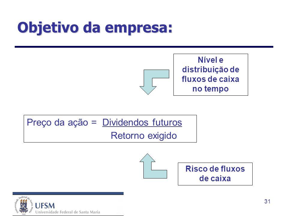 31 Objetivo da empresa: Preço da ação = Dividendos futuros Retorno exigido Nível e distribuição de fluxos de caixa no tempo Risco de fluxos de caixa