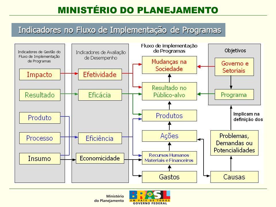 MINISTÉRIO DO PLANEJAMENTO Indicadores no Fluxo de Implementação de Programas Indicadores no Fluxo de Implementação de Programas