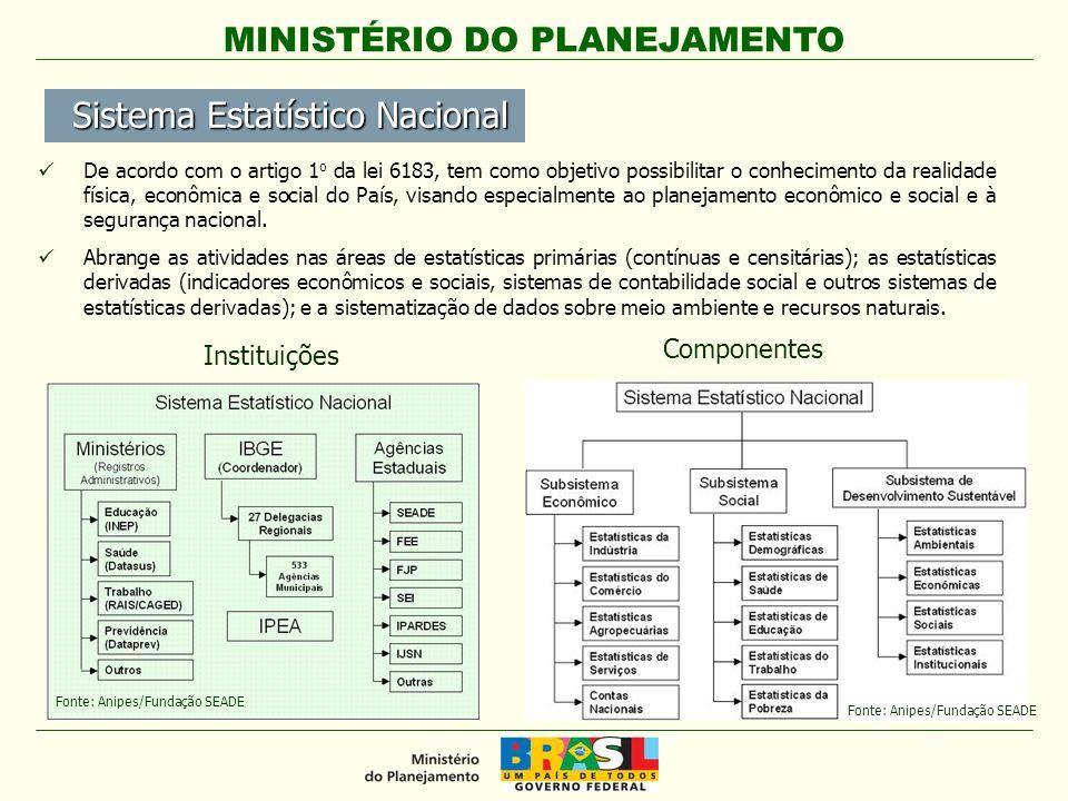 MINISTÉRIO DO PLANEJAMENTO Instituições Componentes De acordo com o artigo 1 o da lei 6183, tem como objetivo possibilitar o conhecimento da realidade