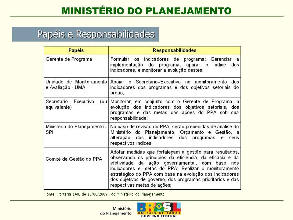 MINISTÉRIO DO PLANEJAMENTO Papéis e Responsabilidades Papéis e Responsabilidades Fonte: Portaria 140, de 10/06/2009, do Ministério do Planejamento
