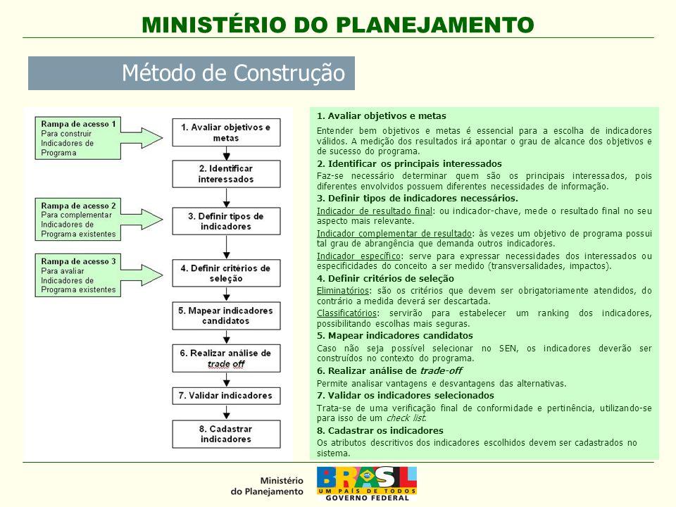 MINISTÉRIO DO PLANEJAMENTO Método de Construção 1. Avaliar objetivos e metas Entender bem objetivos e metas é essencial para a escolha de indicadores
