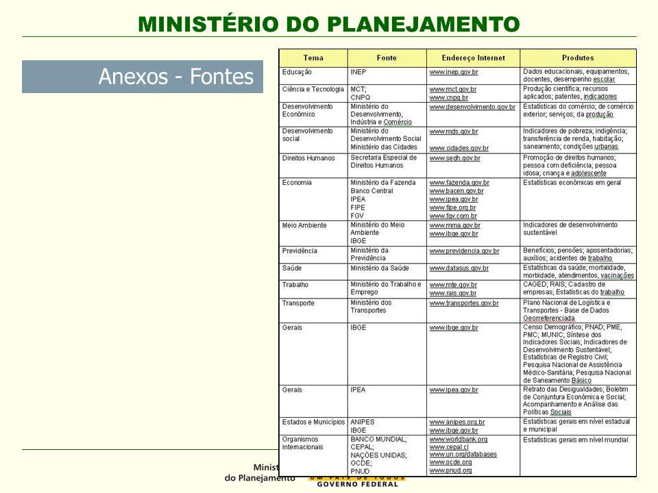MINISTÉRIO DO PLANEJAMENTO Anexos - Fontes