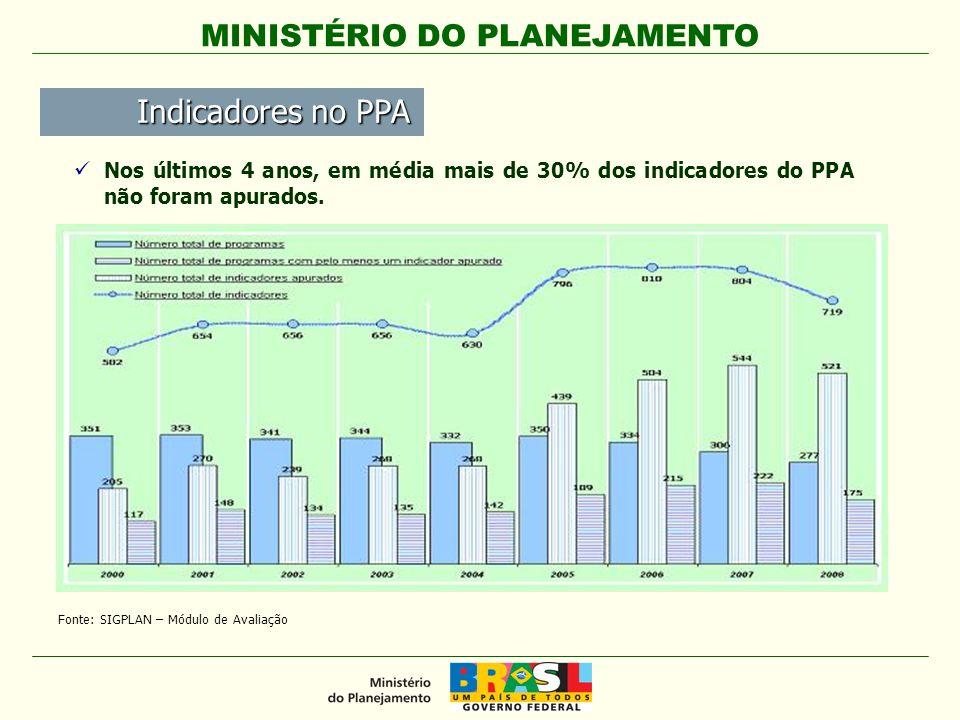 MINISTÉRIO DO PLANEJAMENTO Fonte: SIGPLAN – Módulo de Avaliação Nos últimos 4 anos, em média mais de 30% dos indicadores do PPA não foram apurados. In