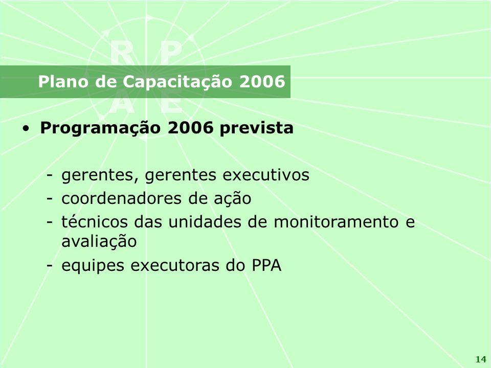 14 Programação 2006 prevista -gerentes, gerentes executivos -coordenadores de ação -técnicos das unidades de monitoramento e avaliação -equipes executoras do PPA Plano de Capacitação 2006