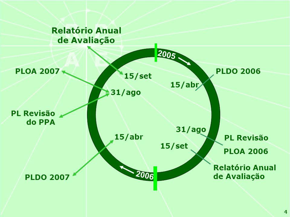 4 2005 2006 31/ago PLOA 2007 PL Revisão do PPA 15/abr PLDO 2007 15/set Relatório Anual de Avaliação 15/abr PLDO 2006 31/ago PL Revisão PLOA 2006 15/set Relatório Anual de Avaliação