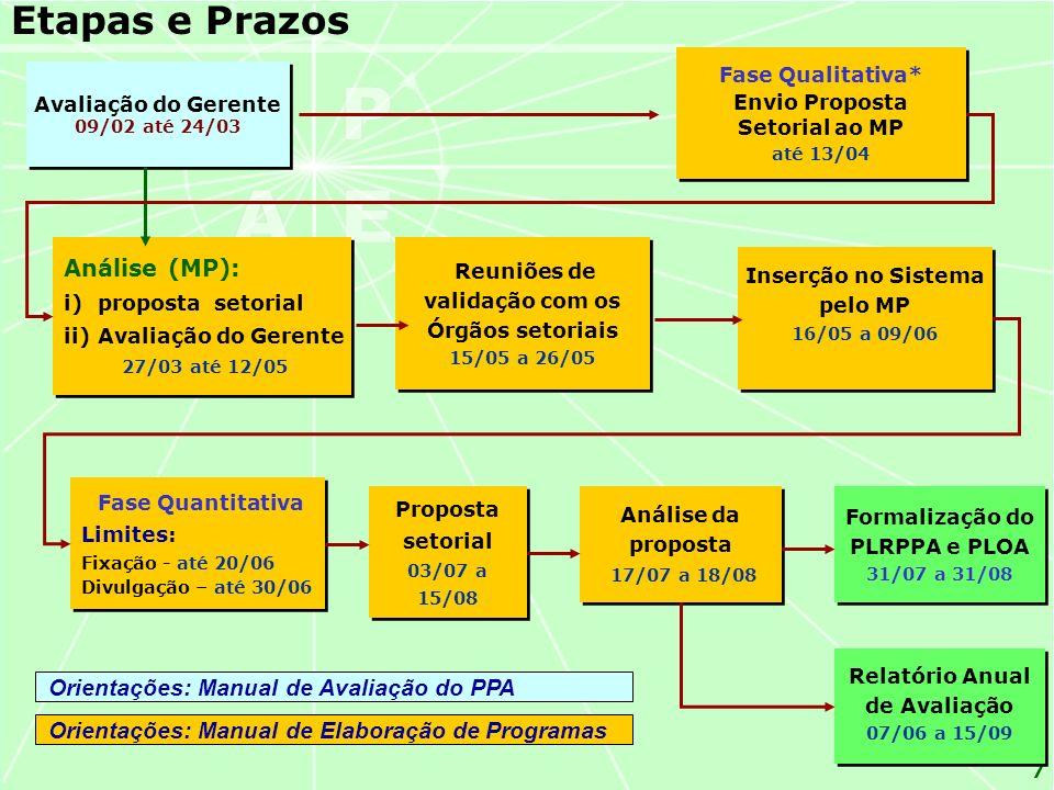 7 Etapas e Prazos Análise (MP): i)proposta setorialproposta setorial ii)Avaliação do GerenteAvaliação do Gerente 27/03 até 12/05 Análise (MP): i)proposta setorialproposta setorial ii)Avaliação do GerenteAvaliação do Gerente 27/03 até 12/05 Fase Quantitativa Limites: Fixação - até 20/06 Divulgação – até 30/06 Fase Quantitativa Limites: Fixação - até 20/06 Divulgação – até 30/06 Reuniões de validação com os Órgãos setoriais 15/05 a 26/05 Reuniões de validação com os Órgãos setoriais 15/05 a 26/05 Inserção no Sistema pelo MP 16/05 a 09/06 Inserção no Sistema pelo MP 16/05 a 09/06 Relatório Anual de Avaliação 07/06 a 15/09 Relatório Anual de Avaliação 07/06 a 15/09 Proposta setorial 03/07 a 15/08 Proposta setorial 03/07 a 15/08 Fase Qualitativa* Envio Proposta Setorial ao MP até 13/04 Fase Qualitativa* Envio Proposta Setorial ao MP até 13/04 Análise da proposta 17/07 a 18/08 Análise da proposta 17/07 a 18/08 Avaliação do Gerente 09/02 até 24/03 Avaliação do Gerente 09/02 até 24/03 Formalização do PLRPPA e PLOA 31/07 a 31/08 Formalização do PLRPPA e PLOA 31/07 a 31/08 Orientações: Manual de Elaboração de Programas Orientações: Manual de Avaliação do PPA