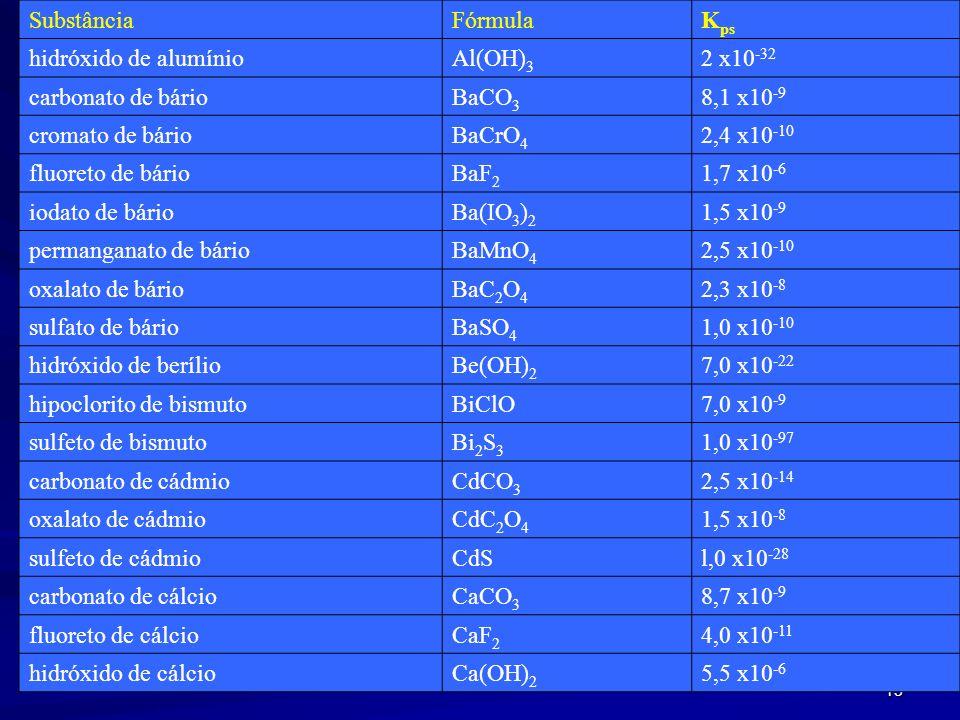 13 SubstânciaFórmula K ps hidróxido de alumínioAl(OH) 3 2 x10 -32 carbonato de bárioBaCO 3 8,1 x10 -9 cromato de bárioBaCrO 4 2,4 x10 -10 fluoreto de