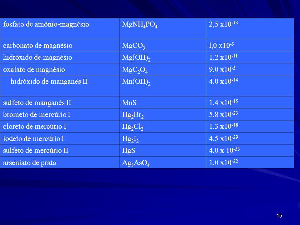15 fosfato de amônio-magnésioMgNH 4 PO 4 2,5 x10 -13 carbonato de magnésioMgCO 3 l,0 x10 -5 hidróxido de magnésioMg(OH) 2 1,2 x10 -11 oxalato de magnésioMgC 2 O 4 9,0 x10 -5 hidróxido de manganês IIMn(OH) 2 4,0 x10 -14 sulfeto de manganês IIMnS 1,4 x10 -15 brometo de mercúrio IHg 2 Br 2 5,8 x10 -23 cloreto de mercúrio IHg 2 Cl 2 1,3 x10 -18 iodeto de mercúrio IHg 2 I 2 4,5 x10 -29 sulfeto de mercúrio IIHgS 4,0 x 10 -53 arseniato de prataAg 3 AsO 4 1,0 x10 -22