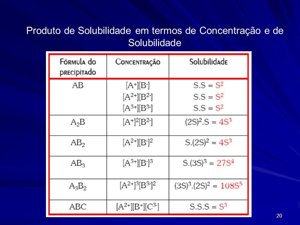 20 Produto de Solubilidade em termos de Concentração e de Solubilidade
