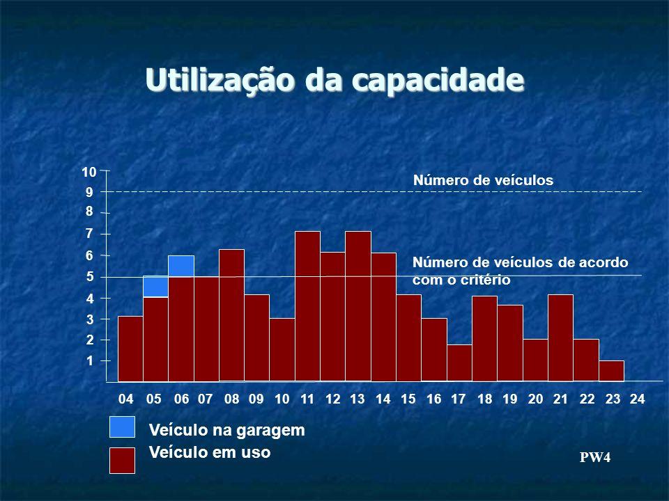 Utilização da capacidade Veículo em uso Veículo na garagem Número de veículos Número de veículos de acordo com o critério 10 8 7 6 5 4 3 2 1 9 0405060